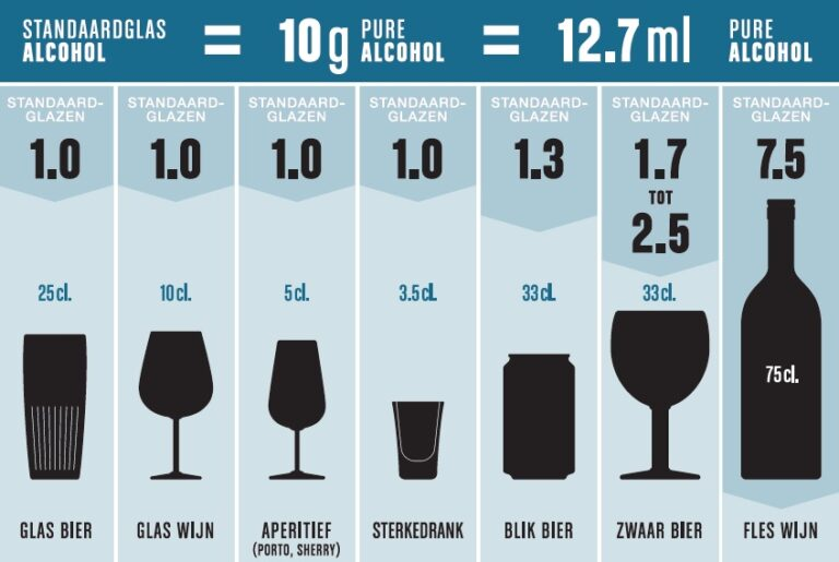 Tabel van VAD die weergeeft hoeveel alcohol een standaard glas bevat. Zo kan je je wekelijkse alcoholconsumptie evalueren.